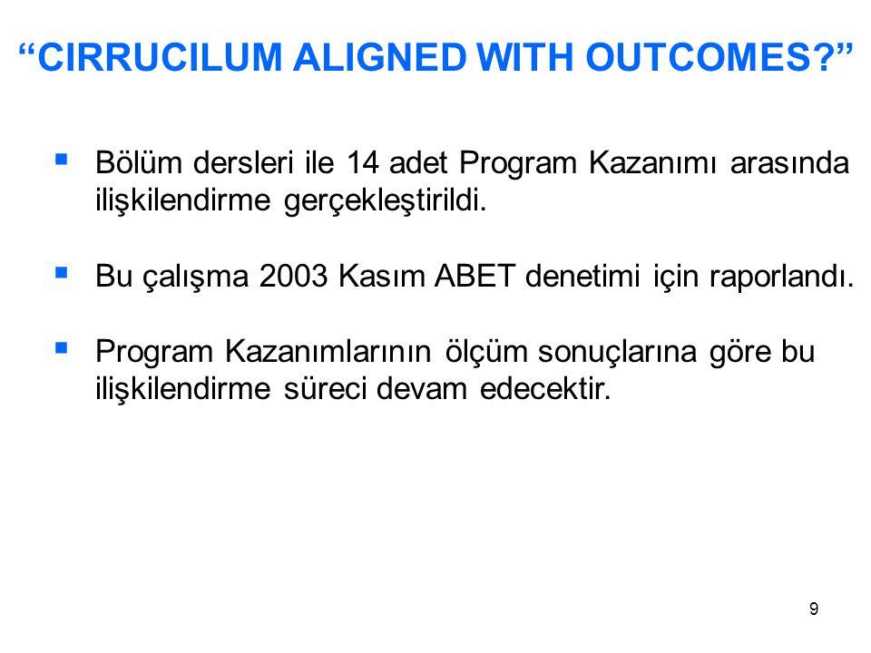 """9 """"CIRRUCILUM ALIGNED WITH OUTCOMES?""""  Bölüm dersleri ile 14 adet Program Kazanımı arasında ilişkilendirme gerçekleştirildi.  Bu çalışma 2003 Kasım"""