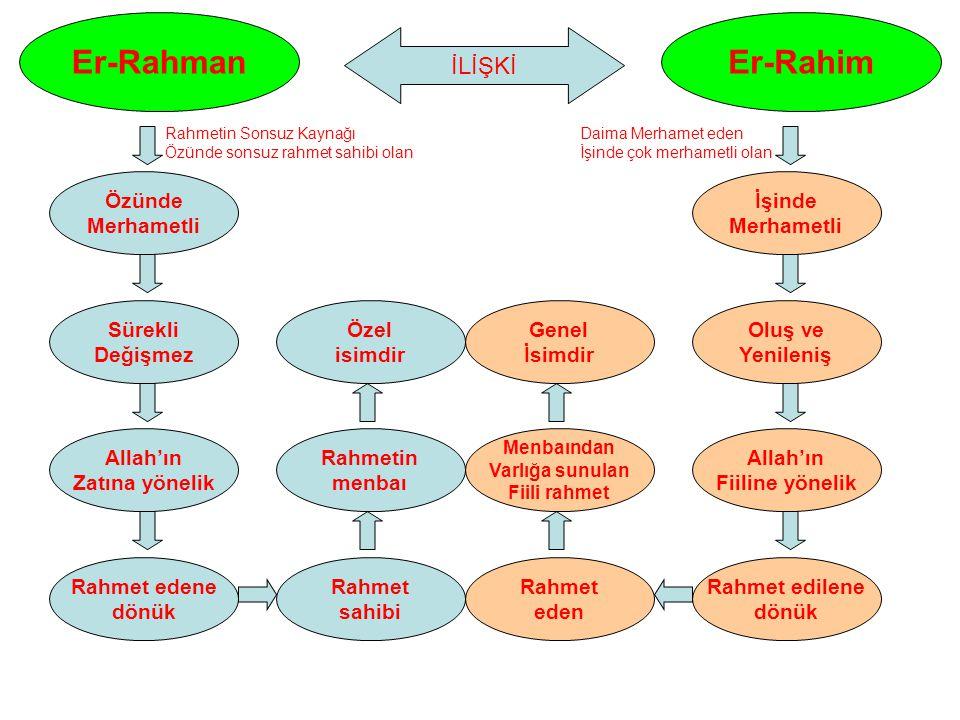 Er-Rahman Özünde Merhametli Sürekli Değişmez Allah'ın Zatına yönelik Rahmet edene dönük Rahmet sahibi Er-Rahim İşinde Merhametli Oluş ve Yenileniş All