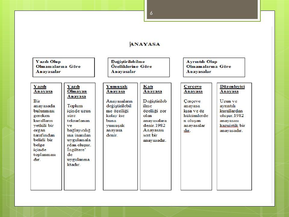 KUVVETLER AYRILIĞI İLKESİ  Kuvvetler ayrılığı devlet gücünün birbirinden ayrı organlara dağıtıldığı yönetim anlayışıdır.