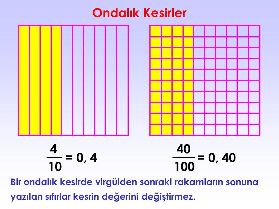 Ondalık Kesirler 4 10 = 0, 4 100 40 = 0, 4 Bir ondalık kesirde virgülden sonraki rakamların sonuna 0 yazılan sıfırlar kesrin değerini değiştirmez.