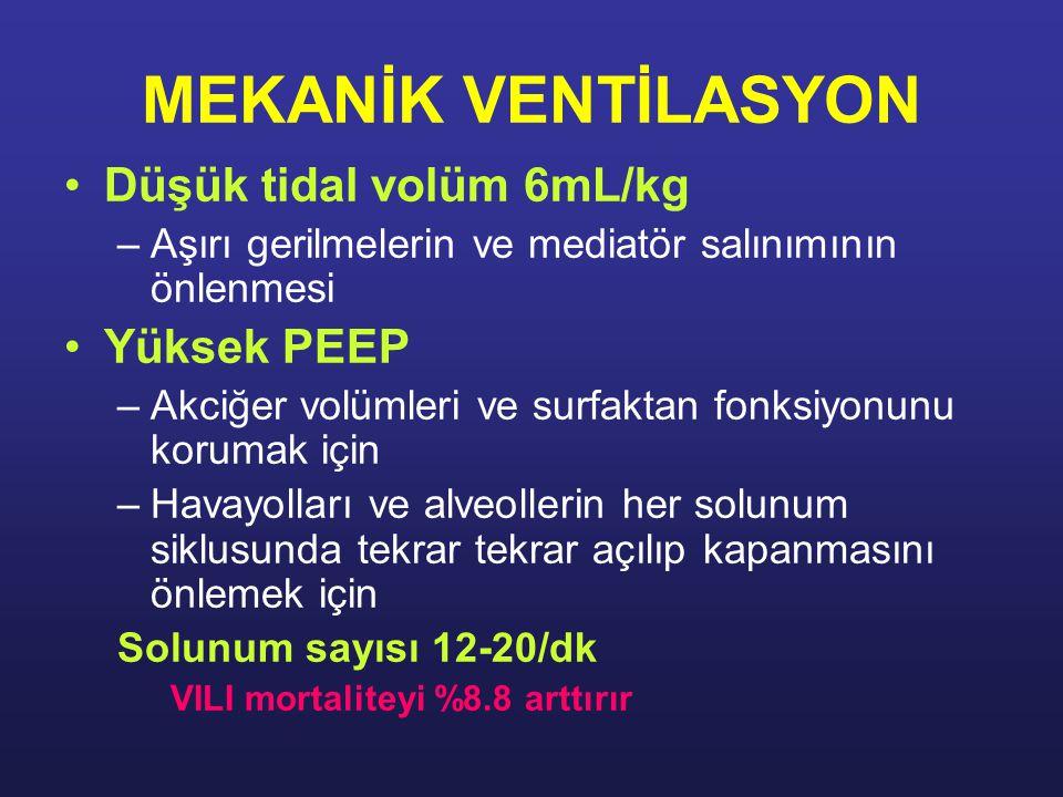 MEKANİK VENTİLASYON Düşük tidal volüm 6mL/kg –Aşırı gerilmelerin ve mediatör salınımının önlenmesi Yüksek PEEP –Akciğer volümleri ve surfaktan fonksiyonunu korumak için –Havayolları ve alveollerin her solunum siklusunda tekrar tekrar açılıp kapanmasını önlemek için Solunum sayısı 12-20/dk VILI mortaliteyi %8.8 arttırır