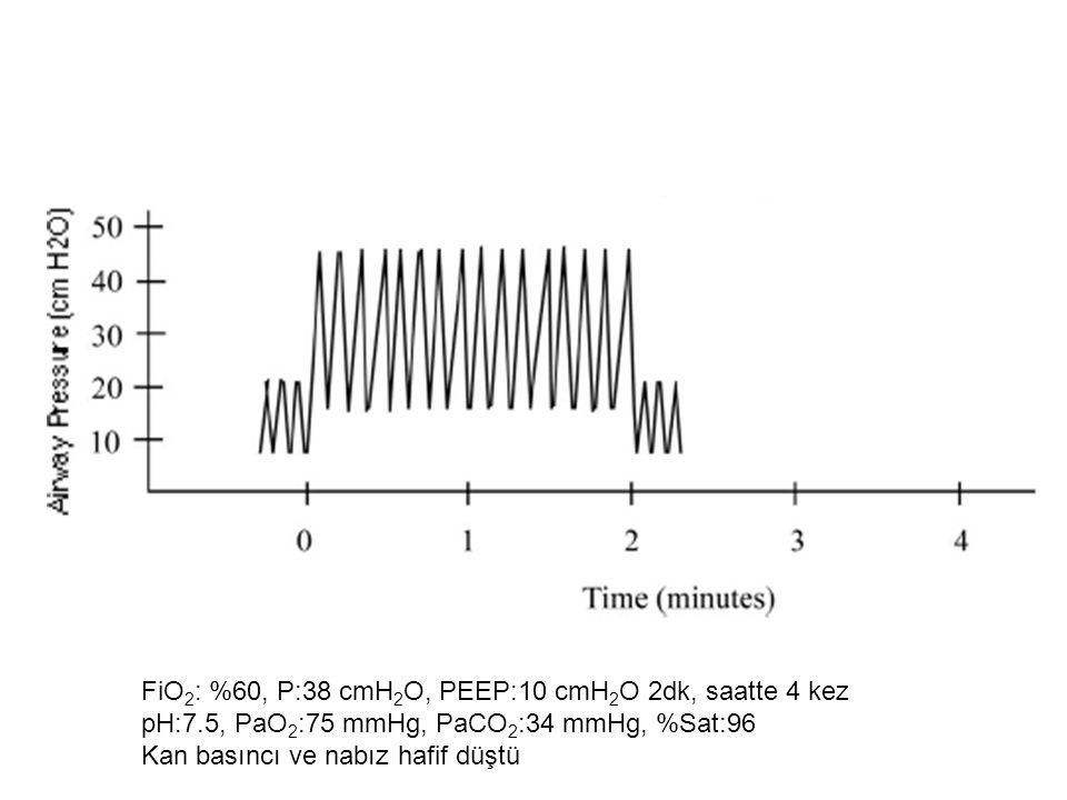 FiO 2 : %60, P:38 cmH 2 O, PEEP:10 cmH 2 O 2dk, saatte 4 kez pH:7.5, PaO 2 :75 mmHg, PaCO 2 :34 mmHg, %Sat:96 Kan basıncı ve nabız hafif düştü