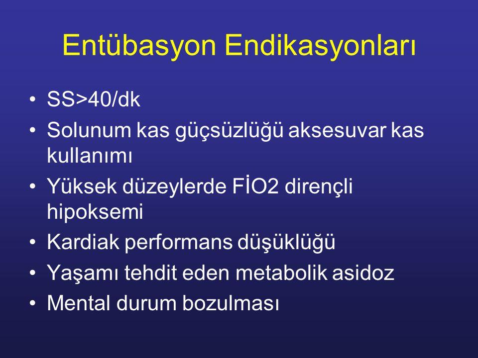Entübasyon Endikasyonları SS>40/dk Solunum kas güçsüzlüğü aksesuvar kas kullanımı Yüksek düzeylerde FİO2 dirençli hipoksemi Kardiak performans düşüklüğü Yaşamı tehdit eden metabolik asidoz Mental durum bozulması