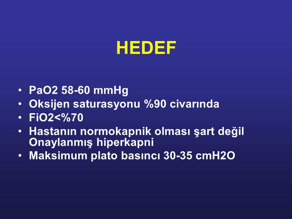 HEDEF PaO2 58-60 mmHg Oksijen saturasyonu %90 civarında FiO2<%70 Hastanın normokapnik olması şart değil Onaylanmış hiperkapni Maksimum plato basıncı 30-35 cmH2O