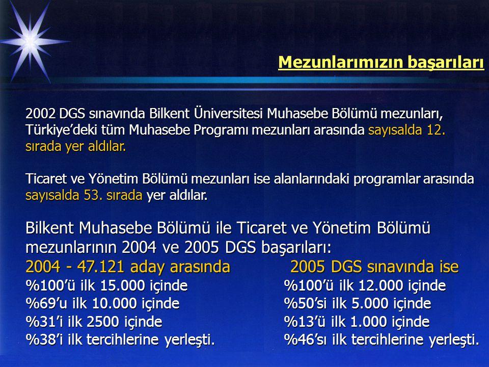 2002 DGS sınavında Bilkent Üniversitesi Muhasebe Bölümü mezunları, Türkiye'deki tüm Muhasebe Programı mezunları arasında sayısalda 12. sırada yer aldı