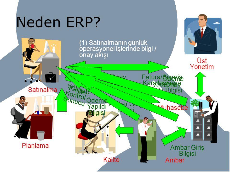 Kalite Neden ERP? Planlama Satınalma Ambar Muhasebe Üst Yönetim (1) Satınalmanın günlük operasyonel işlerinde bilgi / onay akışı Satınalma Talebi Onay
