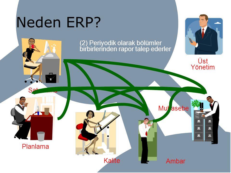 Kalite Neden ERP? Planlama Satınalma Ambar Muhasebe Üst Yönetim (2) Periyodik olarak bölümler birbirlerinden rapor talep ederler