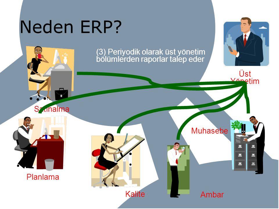 Kalite Neden ERP? Planlama Satınalma Ambar Muhasebe Üst Yönetim (3) Periyodik olarak üst yönetim bölümlerden raporlar talep eder
