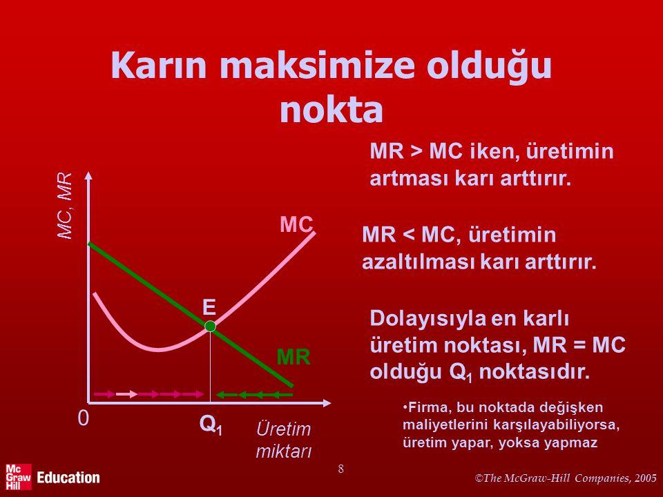 © The McGraw-Hill Companies, 2005 8 Karın maksimize olduğu nokta Üretim miktarı Q1Q1 E MC, MR MC MR 0 MR > MC iken, üretimin artması karı arttırır.