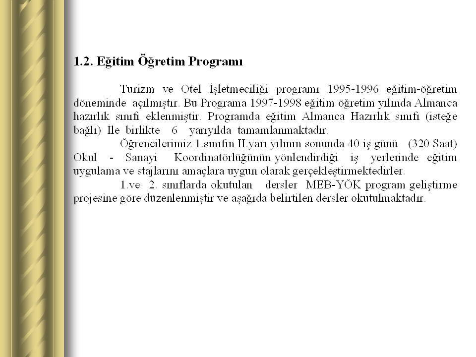 Ders KoduDers AdıTUK Hazırlık Dersleri HZS001YBC.DİL HAZIRLIK DERSLERİ-1 HZS002YBC.