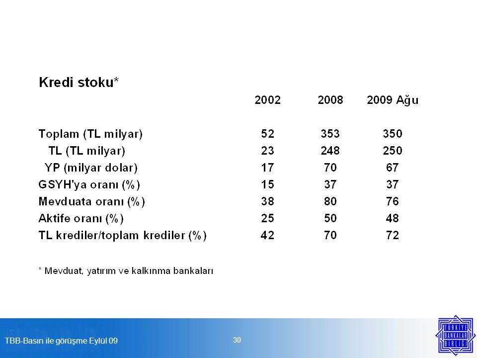 TBB-Basın ile görüşme Eylül 09 31 Bankaların varlıklarının yüzde 45'i bir yıldan daha uzun vadeli, kaynaklarının ise yüzde 79'u bir yıldan daha kısa vadeli.