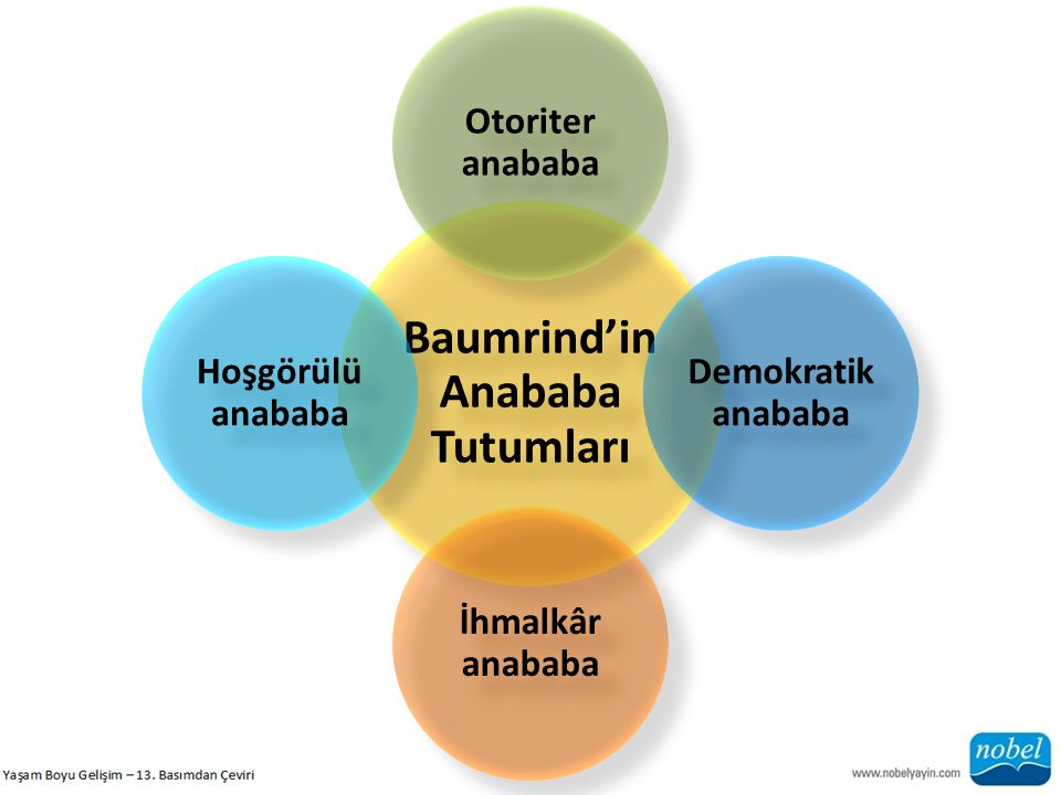 Baumrind'in Anababa Tutumları Otoriter anababa Demokratik anababa İhmalkâr anababa Hoşgörülü anababa