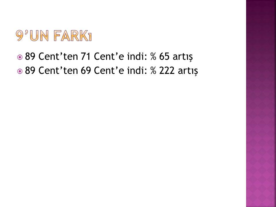  89 Cent'ten 71 Cent'e indi: % 65 artış  89 Cent'ten 69 Cent'e indi: % 222 artış