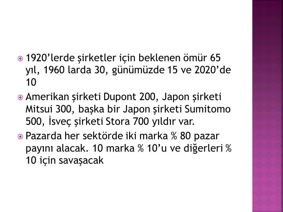  1920'lerde şirketler için beklenen ömür 65 yıl, 1960 larda 30, günümüzde 15 ve 2020'de 10  Amerikan şirketi Dupont 200, Japon şirketi Mitsui 300, b