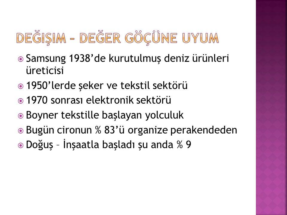  Samsung 1938'de kurutulmuş deniz ürünleri üreticisi  1950'lerde şeker ve tekstil sektörü  1970 sonrası elektronik sektörü  Boyner tekstille başlayan yolculuk  Bugün cironun % 83'ü organize perakendeden  Doğuş – İnşaatla başladı şu anda % 9