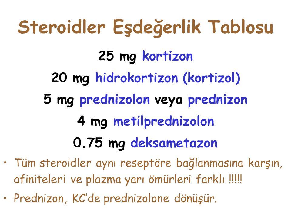 Steroidler Eşdeğerlik Tablosu 25 mg kortizon 20 mg hidrokortizon (kortizol) 5 mg prednizolon veya prednizon 4 mg metilprednizolon 0.75 mg deksametazon Tüm steroidler aynı reseptöre bağlanmasına karşın, afiniteleri ve plazma yarı ömürleri farklı !!!!.