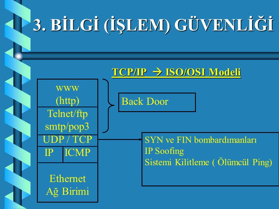 www (http) Telnet/ftp smtp/pop3 UDP / TCP IP ICMP Ethernet Ağ Birimi Back Door SYN ve FIN bombardımanları IP Soofing Sistemi Kilitleme ( Ölümcül Ping) TCP/IP  ISO/OSI Modeli 3.