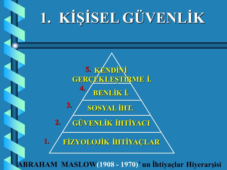 1. KİŞİSEL GÜVENLİK GÜVENLİK İHTİYACI ABRAHAM MASLOW(1908 - 1970)' un İhtiyaçlar Hiyerarşisi FİZYOLOJİK İHTİYAÇLAR SOSYAL İHT. BENLİK İ. KENDİNİ GERÇE
