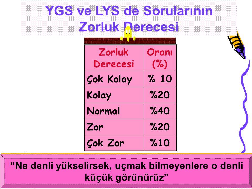 """14 YGS ve LYS de Sorularının Zorluk Derecesi Zorluk Derecesi Oranı (%) Çok Kolay% 10 Kolay%20 Normal%40 Zor%20 Çok Zor%10 """"Ne denli yükselirsek, uçmak"""