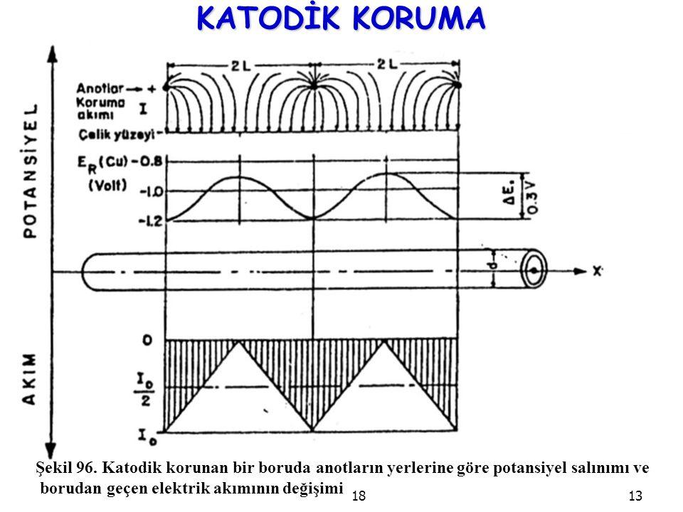 1813 KATODİK KORUMA Şekil 96. Katodik korunan bir boruda anotların yerlerine göre potansiyel salınımı ve borudan geçen elektrik akımının değişimi