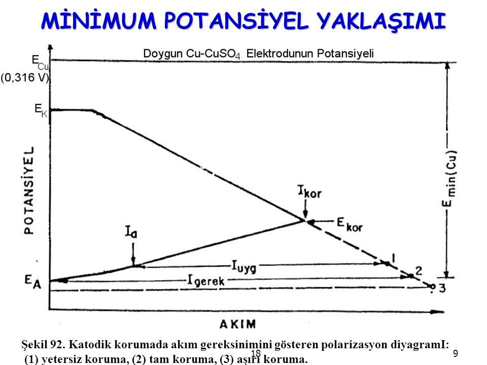 189 MİNİMUM POTANSİYEL YAKLAŞIMI Şekil 92. Katodik korumada akım gereksinimini gösteren polarizasyon diyagramI: (1) yetersiz koruma, (2) tam koruma, (