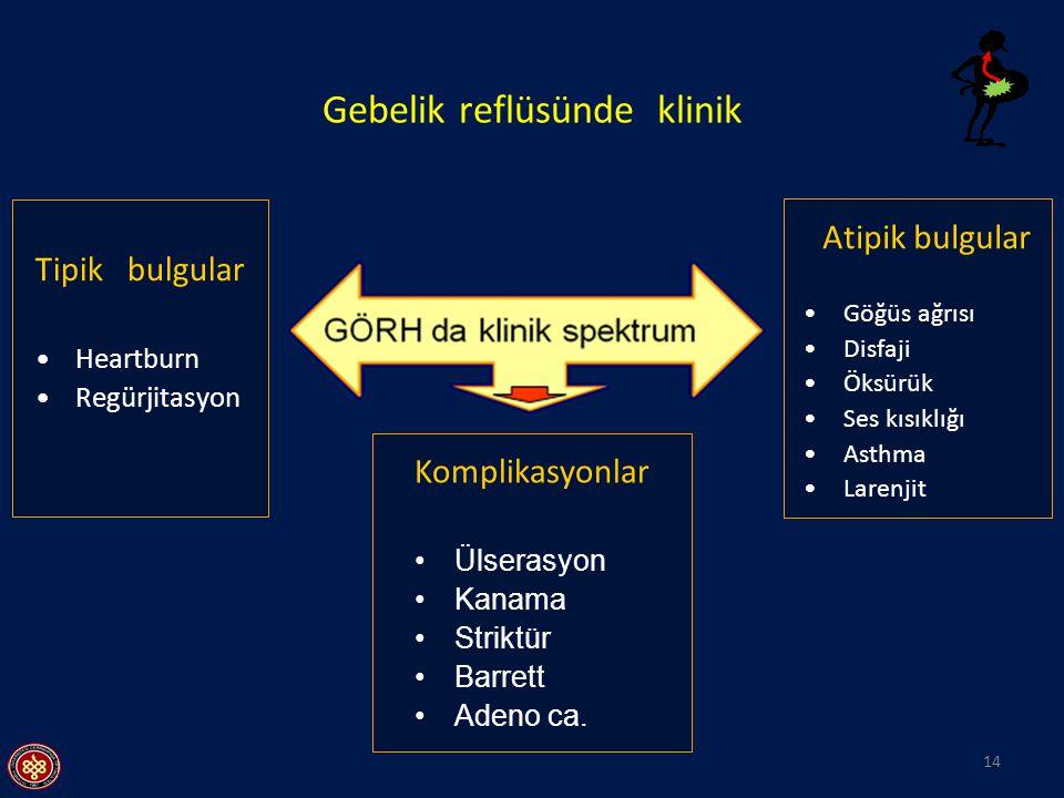 Gebelik reflüsünde klinik Tipik bulgular Heartburn Regürjitasyon Atipik bulgular Göğüs ağrısı Disfaji Öksürük Ses kısıklığı Asthma Larenjit Komplikasy