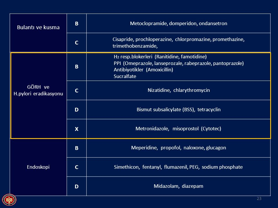 Bulantı ve kusma B Metoclopramide, domperidon, ondansetron C Cisapride, prochloperazine, chlorpromazine, promethazine, trimethobenzamide, B H 2 resp.b
