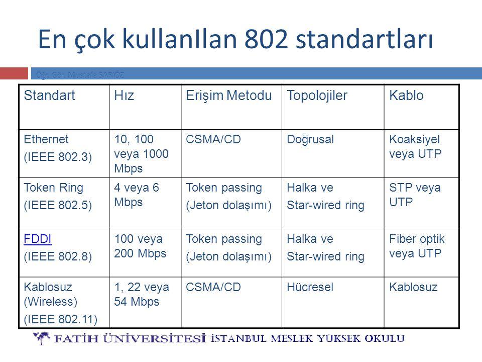 En çok kullanIlan 802 standartları StandartHızErişim MetoduTopolojilerKablo Ethernet (IEEE 802.3) 10, 100 veya 1000 Mbps CSMA/CDDoğrusalKoaksiyel veya
