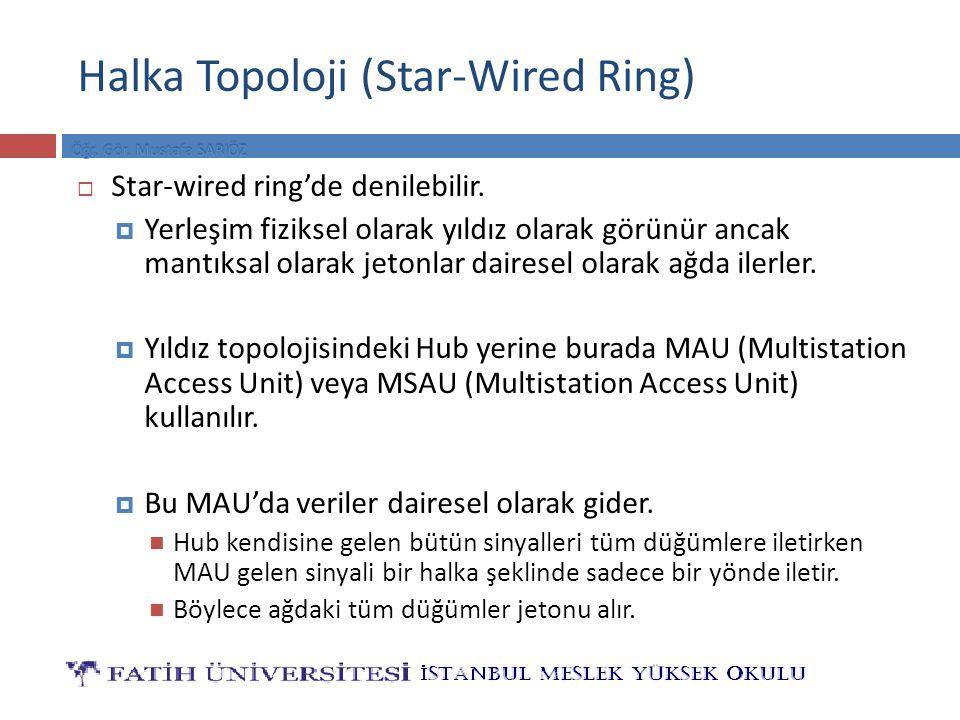 Halka Topoloji (Star-Wired Ring)  Star-wired ring'de denilebilir.  Yerleşim fiziksel olarak yıldız olarak görünür ancak mantıksal olarak jetonlar da