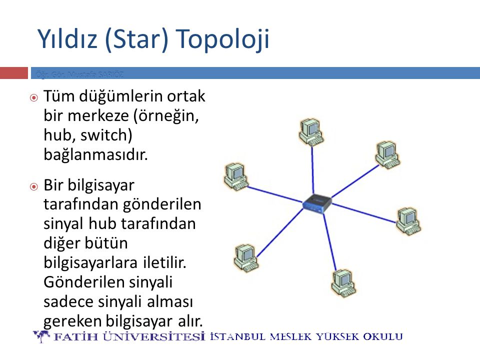 Yıldız (Star) Topoloji  Tüm düğümlerin ortak bir merkeze (örneğin, hub, switch) bağlanmasıdır.  Bir bilgisayar tarafından gönderilen sinyal hub tara