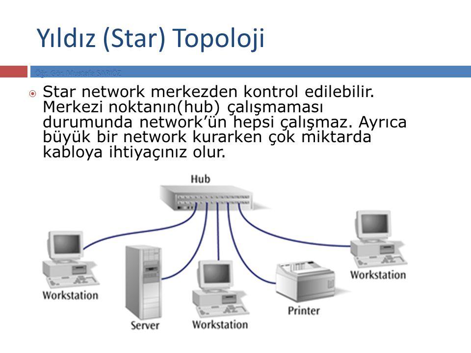 Yıldız (Star) Topoloji  Star network merkezden kontrol edilebilir. Merkezi noktanın(hub) çalışmaması durumunda network'ün hepsi çalışmaz. Ayrıca büyü