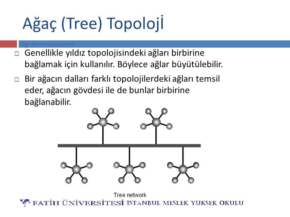 Ağaç (Tree) Topolojİ  Genellikle yıldız topolojisindeki ağları birbirine bağlamak için kullanılır. Böylece ağlar büyütülebilir.  Bir ağacın dalları