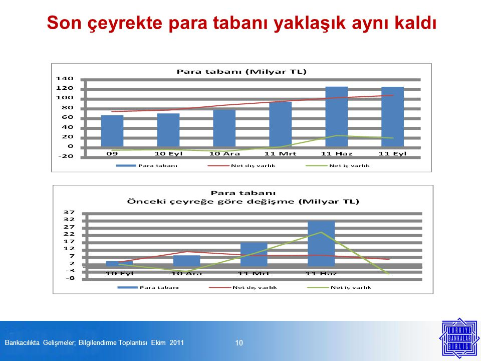 10 Bankacılıkta Gelişmeler; Bilgilendirme Toplantısı Ekim 2011 Son çeyrekte para tabanı yaklaşık aynı kaldı