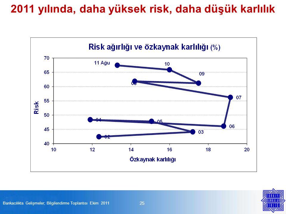 25 Bankacılıkta Gelişmeler; Bilgilendirme Toplantısı Ekim 2011 2011 yılında, daha yüksek risk, daha düşük karlılık