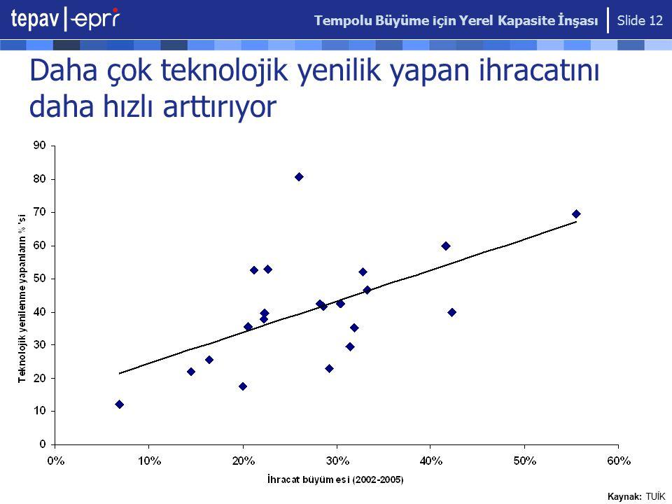 Tempolu Büyüme için Yerel Kapasite İnşası Slide 12 Daha çok teknolojik yenilik yapan ihracatını daha hızlı arttırıyor Kaynak: TUİK