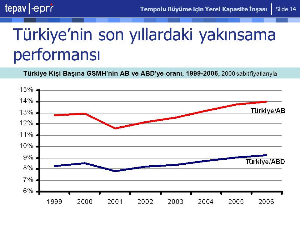 Tempolu Büyüme için Yerel Kapasite İnşası Slide 14 Türkiye'nin son yıllardaki yakınsama performansı Türkiye Kişi Başına GSMH'nin AB ve ABD'ye oranı, 1