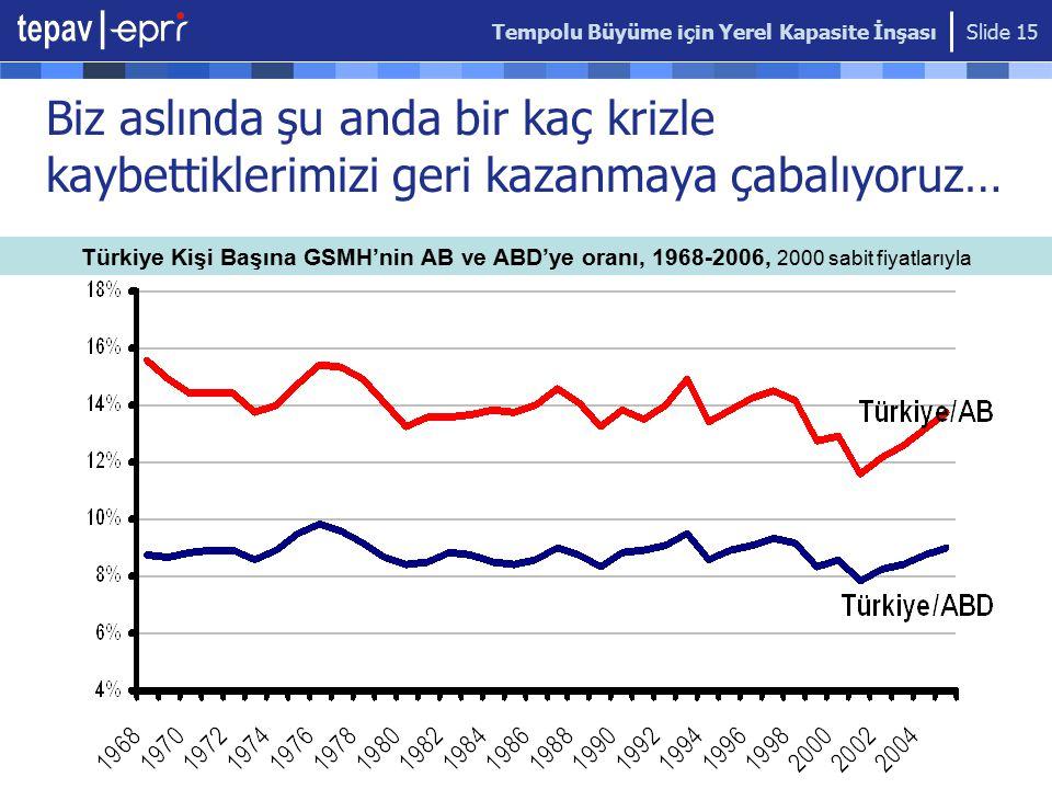 Tempolu Büyüme için Yerel Kapasite İnşası Slide 15 Biz aslında şu anda bir kaç krizle kaybettiklerimizi geri kazanmaya çabalıyoruz… Türkiye Kişi Başına GSMH'nin AB ve ABD'ye oranı, 1968-2006, 2000 sabit fiyatlarıyla