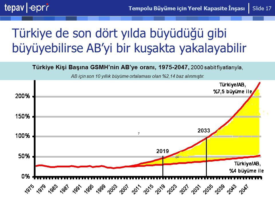 Tempolu Büyüme için Yerel Kapasite İnşası Slide 17 Türkiye de son dört yılda büyüdüğü gibi büyüyebilirse AB'yi bir kuşakta yakalayabilir 2019 2033 Türkiye Kişi Başına GSMH'nin AB'ye oranı, 1975-2047, 2000 sabit fiyatlarıyla, AB için son 10 yıllık büyüme ortalaması olan %2,14 baz alınmıştır.