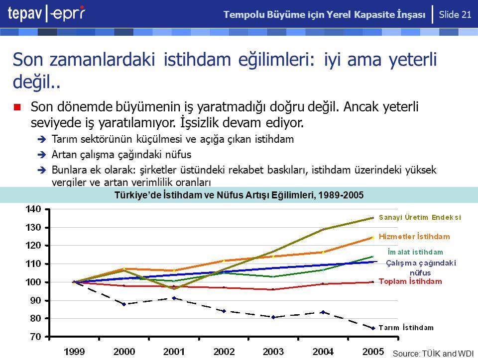 Tempolu Büyüme için Yerel Kapasite İnşası Slide 21 Son zamanlardaki istihdam eğilimleri: iyi ama yeterli değil.. Source: TÜİK and WDI Son dönemde büyü