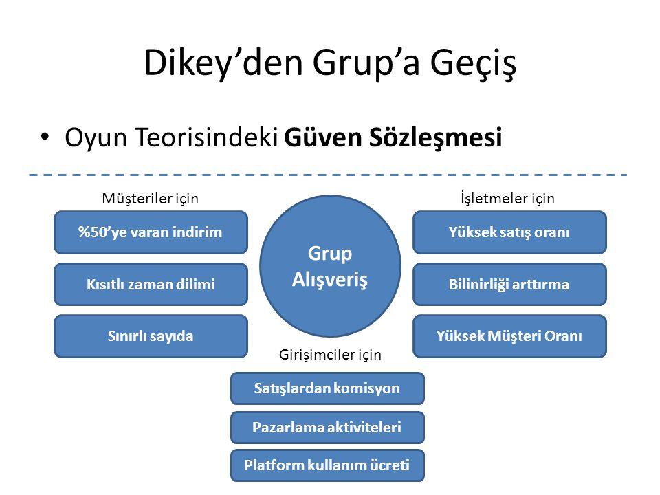 Dikey'den Grup'a Geçiş Oyun Teorisindeki Güven Sözleşmesi Grup Alışveriş %50'ye varan indirimYüksek satış oranı Kısıtlı zaman dilimiBilinirliği arttırma Yüksek Müşteri Oranı Müşteriler içinİşletmeler için Sınırlı sayıda Satışlardan komisyon Pazarlama aktiviteleri Platform kullanım ücreti Girişimciler için