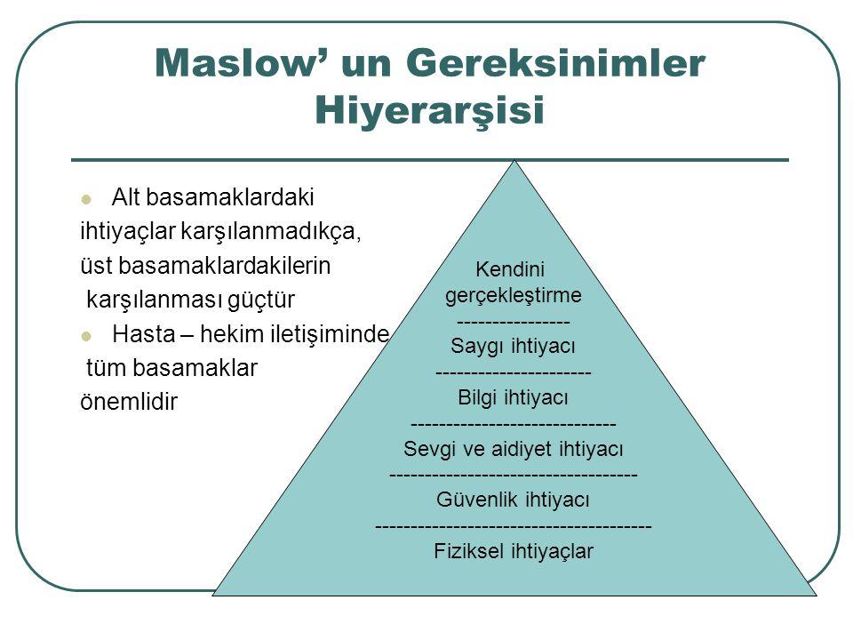 Maslow' un Gereksinimler Hiyerarşisi Alt basamaklardaki ihtiyaçlar karşılanmadıkça, üst basamaklardakilerin karşılanması güçtür Hasta – hekim iletişiminde tüm basamaklar önemlidir Kendini gerçekleştirme ---------------- Saygı ihtiyacı ---------------------- Bilgi ihtiyacı ----------------------------- Sevgi ve aidiyet ihtiyacı ----------------------------------- Güvenlik ihtiyacı --------------------------------------- Fiziksel ihtiyaçlar