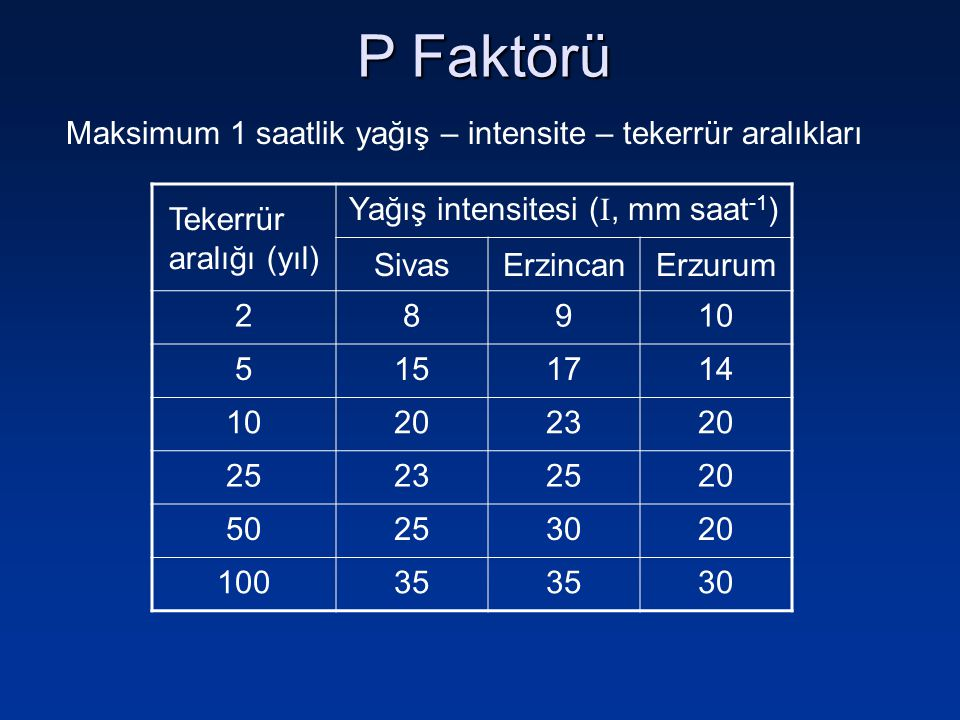 P Faktörü Tekerrür aralığı (yıl) Yağış intensitesi ( , mm saat -1 ) SivasErzincanErzurum 28910 5151714 10202320 25232520 50253020 10035 30 Maksimum 1 saatlik yağış – intensite – tekerrür aralıkları