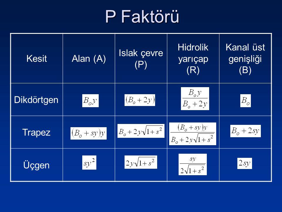 P Faktörü KesitAlan (A) Islak çevre (P) Hidrolik yarıçap (R) Kanal üst genişliği (B) Dikdörtgen Trapez Üçgen