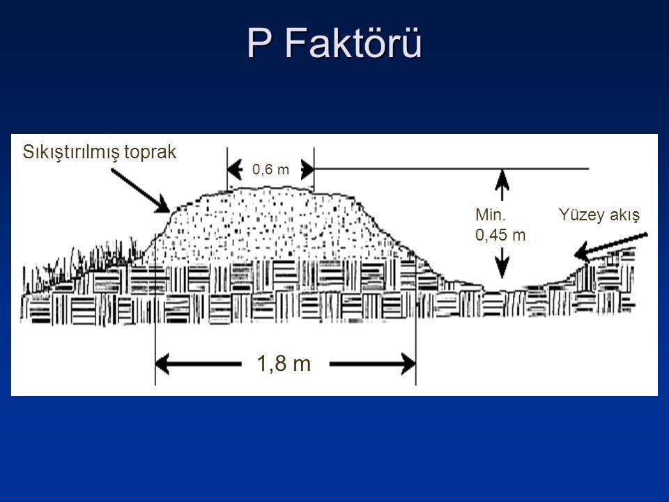 P Faktörü 1,8 m 0,6 m Sıkıştırılmış toprak Yüzey akışMin. 0,45 m