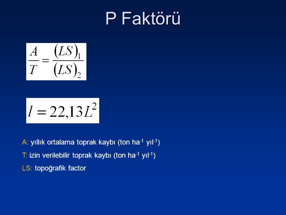 P Faktörü A: yıllık ortalama toprak kaybı (ton ha -1 yıl -1 ) T: izin verilebilir toprak kaybı (ton ha -1 yıl -1 ) LS: topoğrafik factor