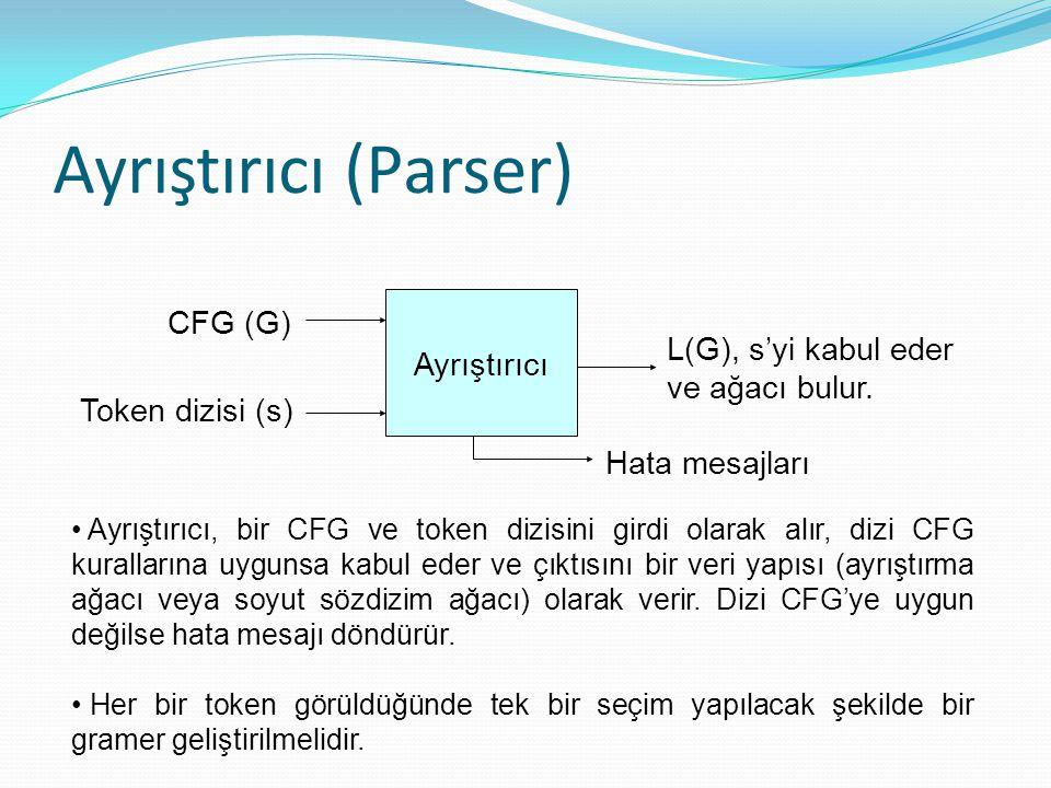 Ayrıştırıcı (Parser) Ayrıştırıcı CFG (G) Token dizisi (s) L(G), s'yi kabul eder ve ağacı bulur. Hata mesajları Ayrıştırıcı, bir CFG ve token dizisini