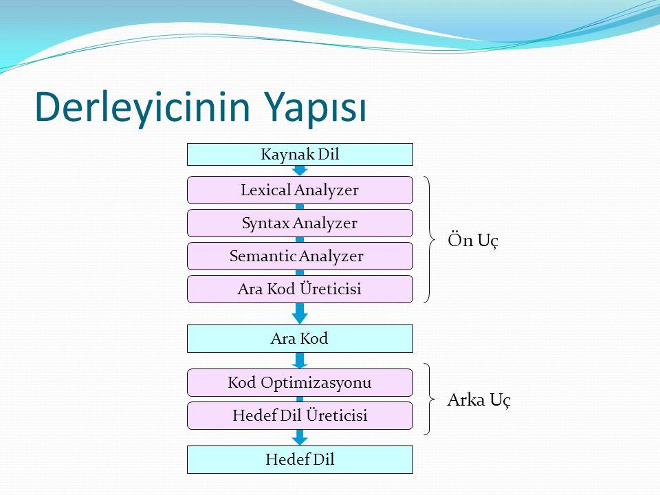Derleyicinin Yapısı Hedef Dil Semantic Analyzer Syntax Analyzer Lexical Analyzer Ön Uç Kod Optimizasyonu Hedef Dil Üreticisi Arka Uç Ara Kod Üreticisi