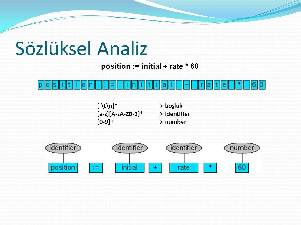 Sözlüksel Analiz position := initial + rate * 60 [ \t\n]* → boşluk [a-z][A-zA-Z0-9]* → identifier [0-9]+ → number
