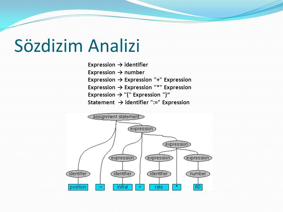 Sözdizim Analizi Expression → identifier Expression → number Expression → Expression