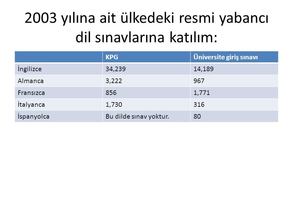 2003 yılına ait ülkedeki resmi yabancı dil sınavlarına katılım: KPGÜniversite giriş sınavı İngilizce34,23914,189 Almanca3,222967 Fransızca8561,771 İta